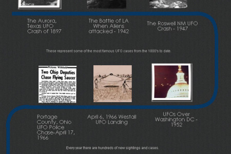 The History of UFO Sightings Timeline Infographic