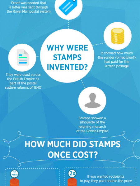 The History of UK Stamp Prices Infographic
