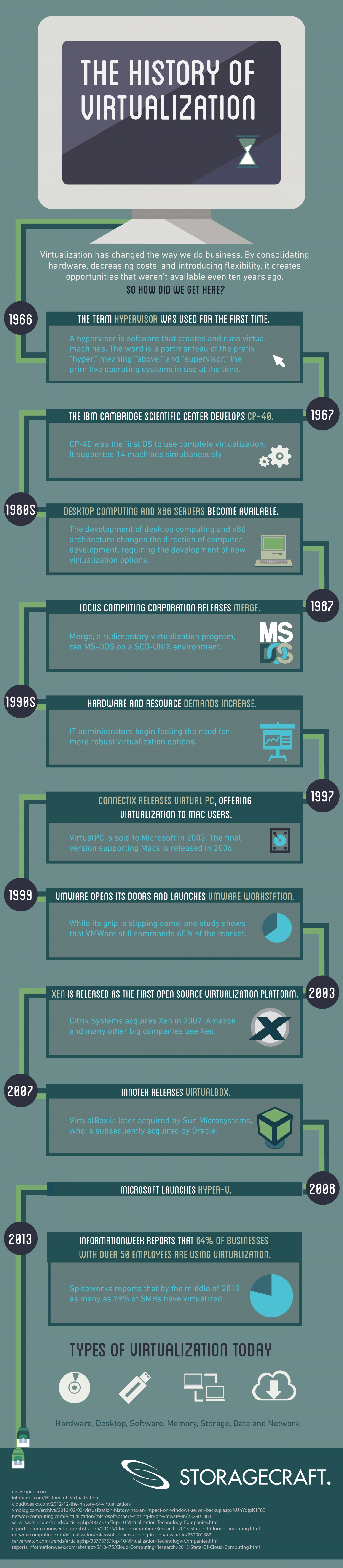 The History of Virtualization Infographic