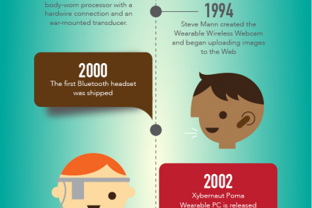 The History of Wearables: From Abacus Rings to Phone-Charging Pants Infographic