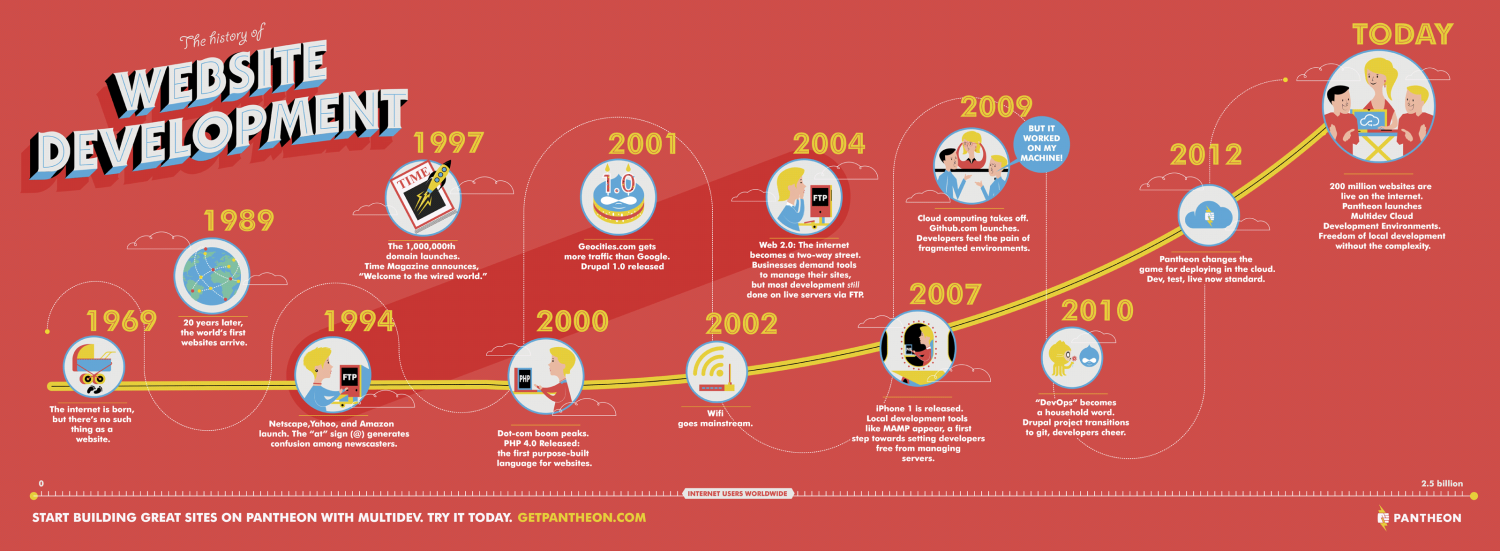 The History of Website Development Infographic
