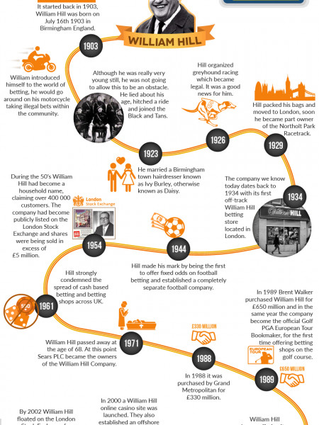 The History of William Hill Empire  Infographic