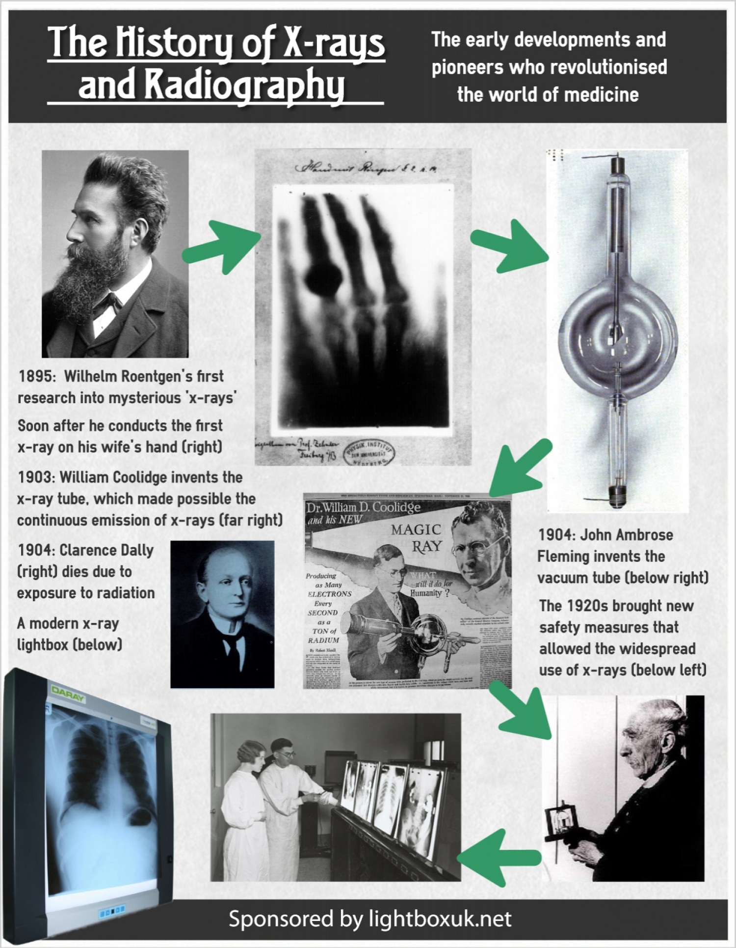 x ray history In 1895 the german physicist wilhelm conrad rontgen (1845-1923) discovered x-rays he called them x because their nature was then unknown the nature of the rays was not understood until 1912 when another german physicist, max von laue (1879-1960), managed to diffract them through a lattice of crystal x-rays.