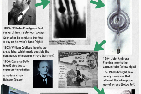 The History of X-rays and Radiography Infographic