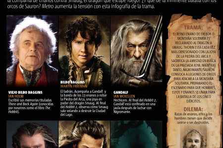 The Hobbit: La batalla de los cinco ejércitos Infographic
