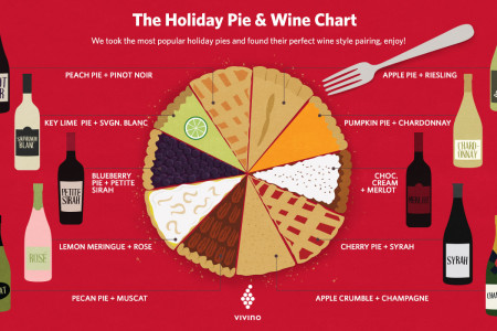 The Holiday Pie and Wine Chart Infographic