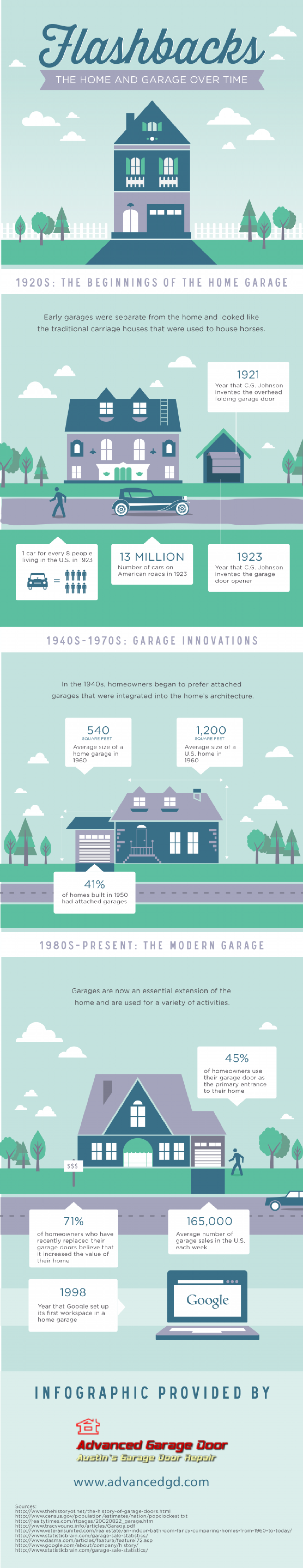 The Home and Garage Over Time Infographic