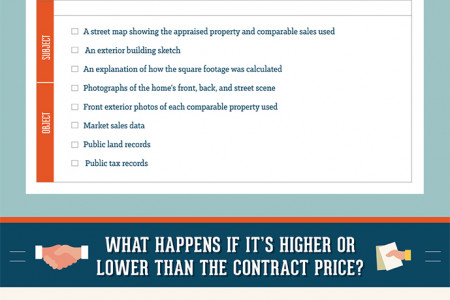 The Home Appraisal Process Infographic