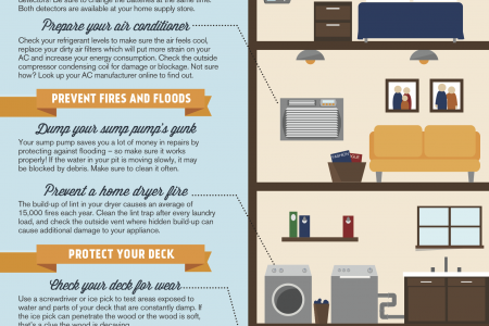 The Homeowner's Guide to Getting in the Spring Swing of Things Infographic