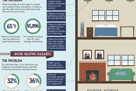 The Homeowner's Guide to Weathering a New England Winter Infographic