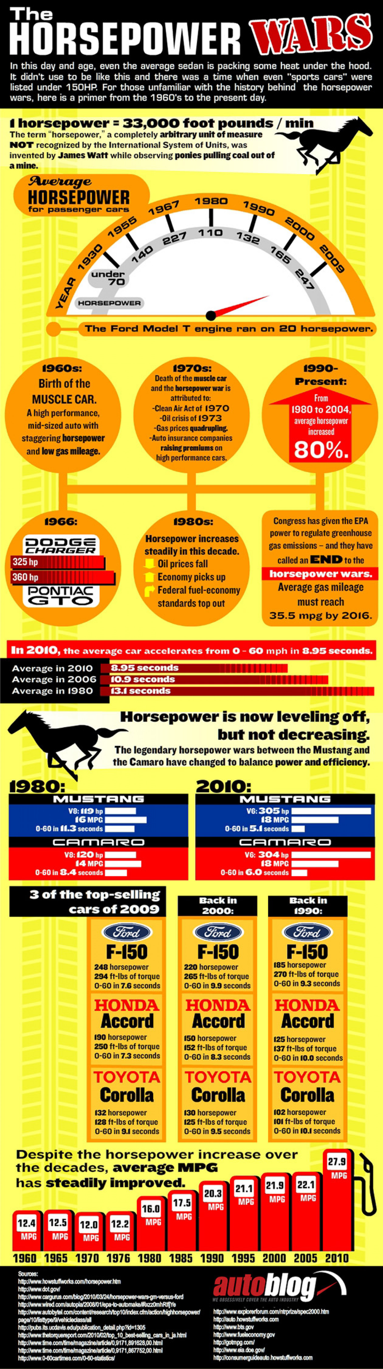 The Horsepower Wars Infographic