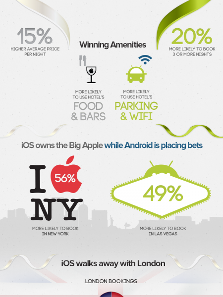 The HotelTonight Booking Olympics Infographic