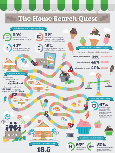 The Home Search Quest Infographic