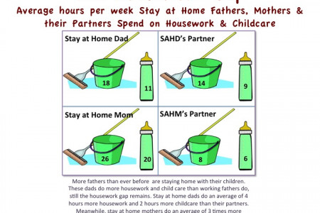The Housework Gap Infographic