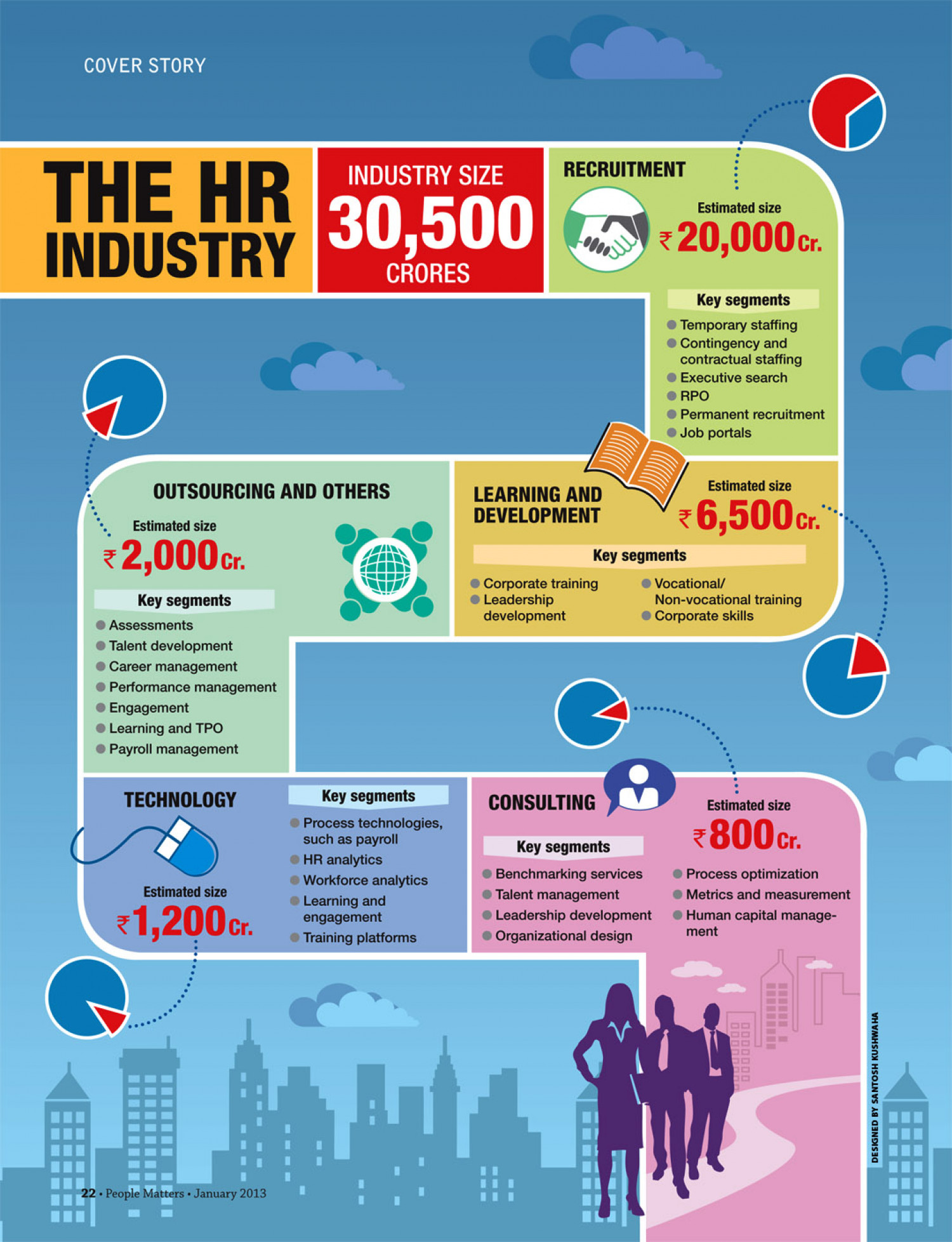 The HR Industry Infographic