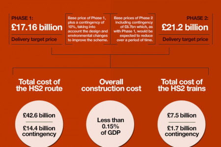 The HS2 and Yorkshire Infographic