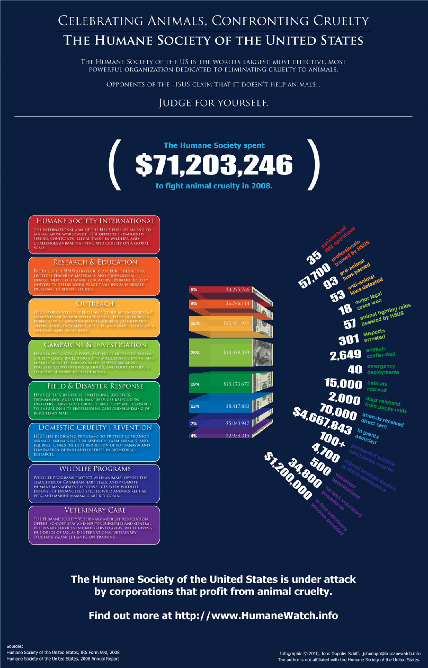 The Humane Society  Infographic
