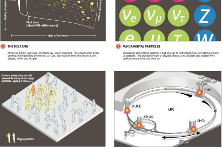 The Hunt for the Higgs Boson Infographic