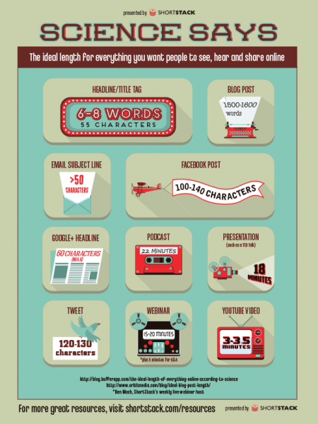 The Ideal Length For Everything You Want People to See, Hear and Share Online Infographic