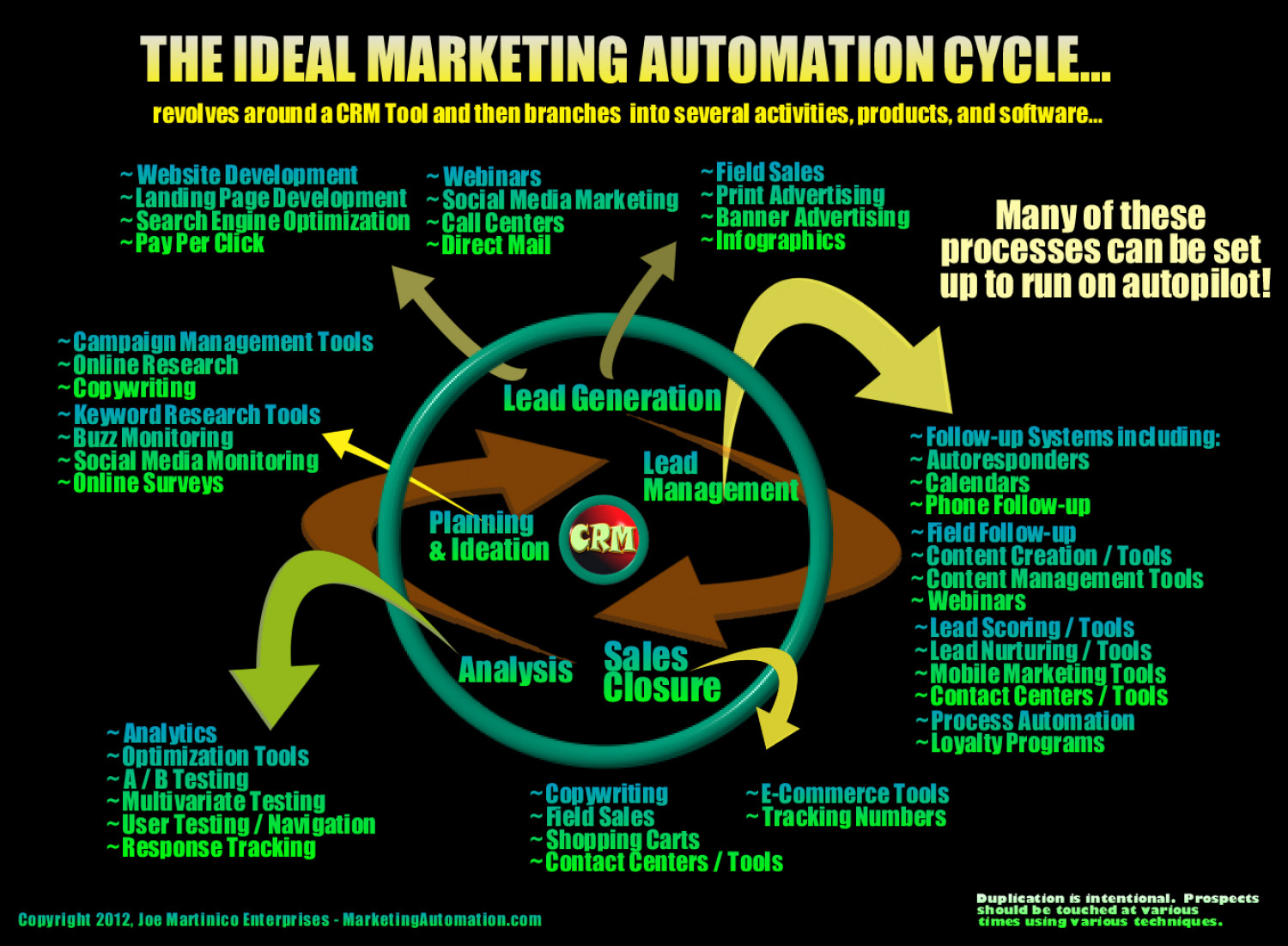 The Ideal Marketing Automation Cycle Infographic