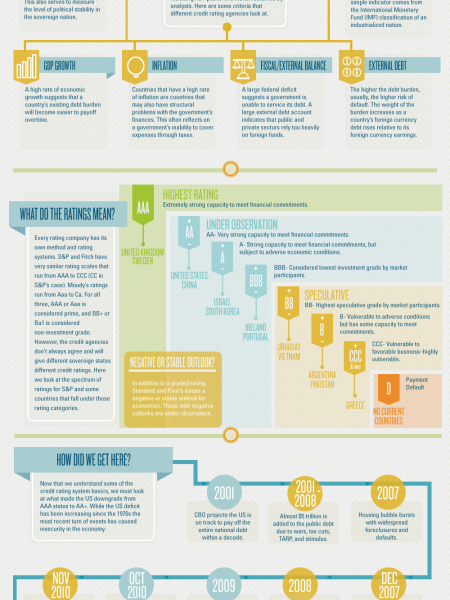 The Idiot's Guide to the S&P Credit Downgrade Infographic