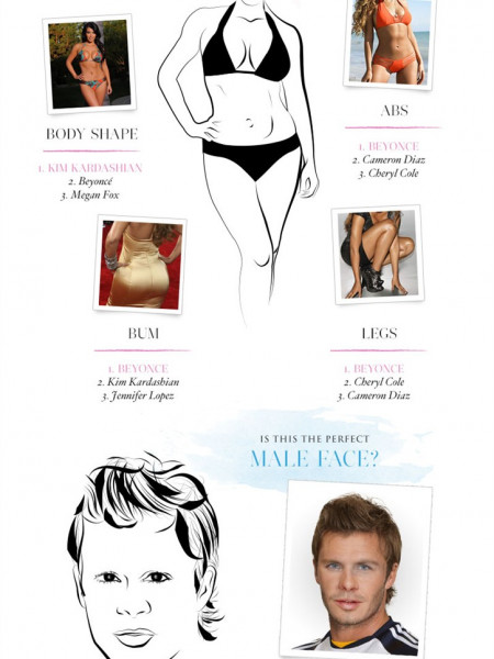 The Image of Perfection? Infographic