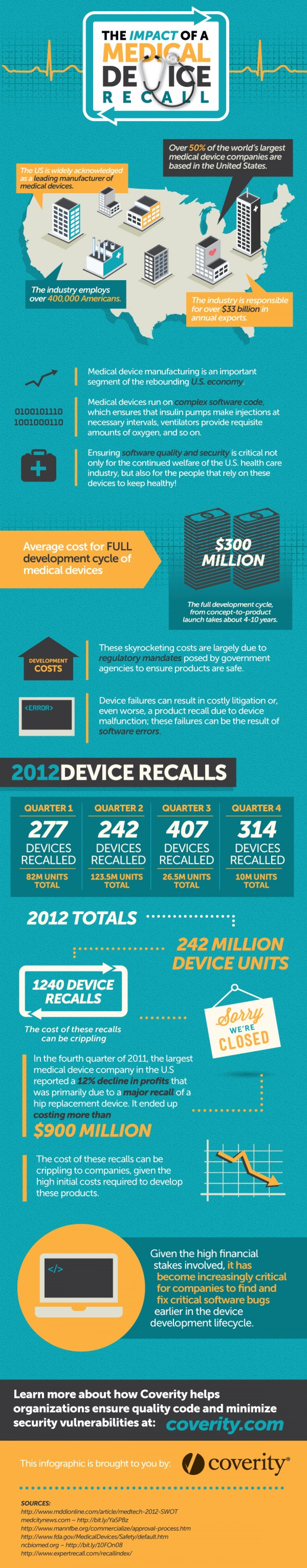 The Impact of a Medical Device Recall (Infographic) Infographic