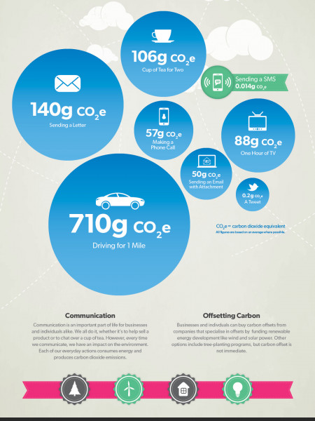 The Impact of CO2mmunication Infographic