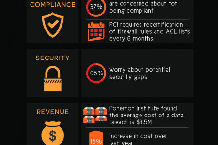 THE IMPACT OF COMPLEX FIREWALLS – Is firewall complexity expensive? Infographic
