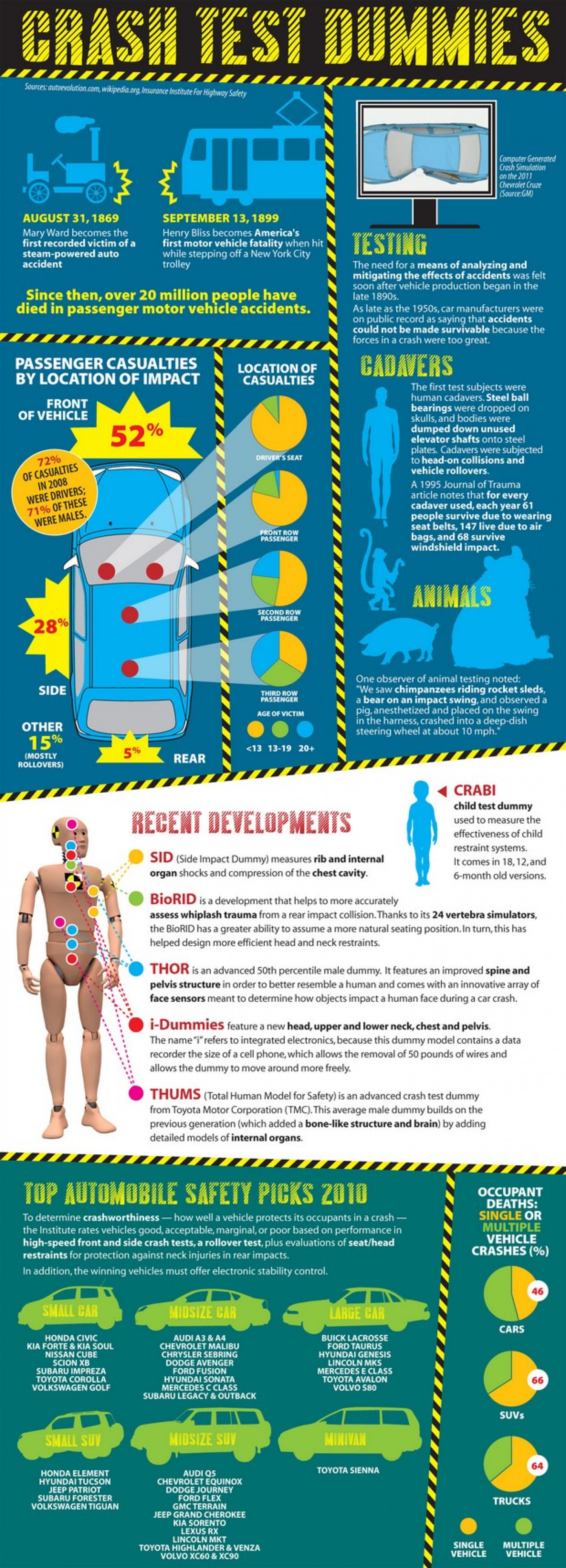 The Impact of Crash Test Dummies in Automobile Safety Infographic