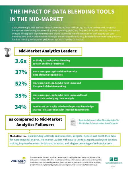 The Impact of Data Blending Tools in the Mid-market Infographic