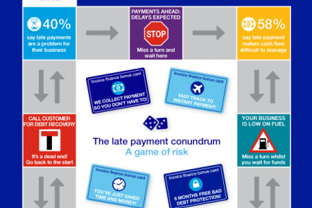 The impact of late payments on UK & Irish SMEs Infographic