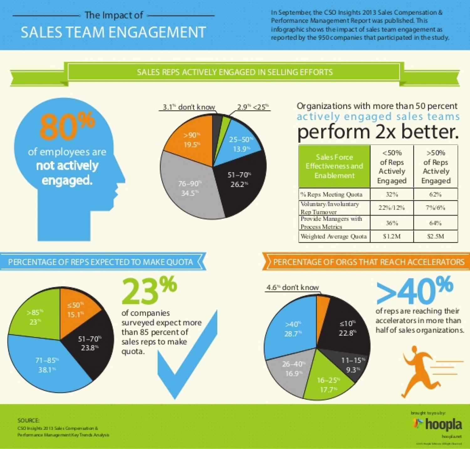 The Impact of Sales Team Engagement Infographic