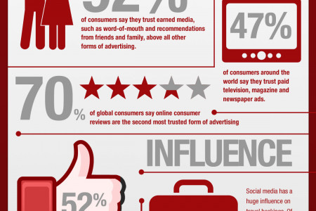 The Impact of Social Media in the Travel and Hospitality Industry Infographic