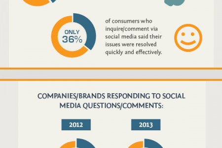 The Impact of Social Media on Customer Service Infographic