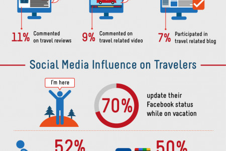 The Impact of the Internet and Social Media on Travel Industry Infographic
