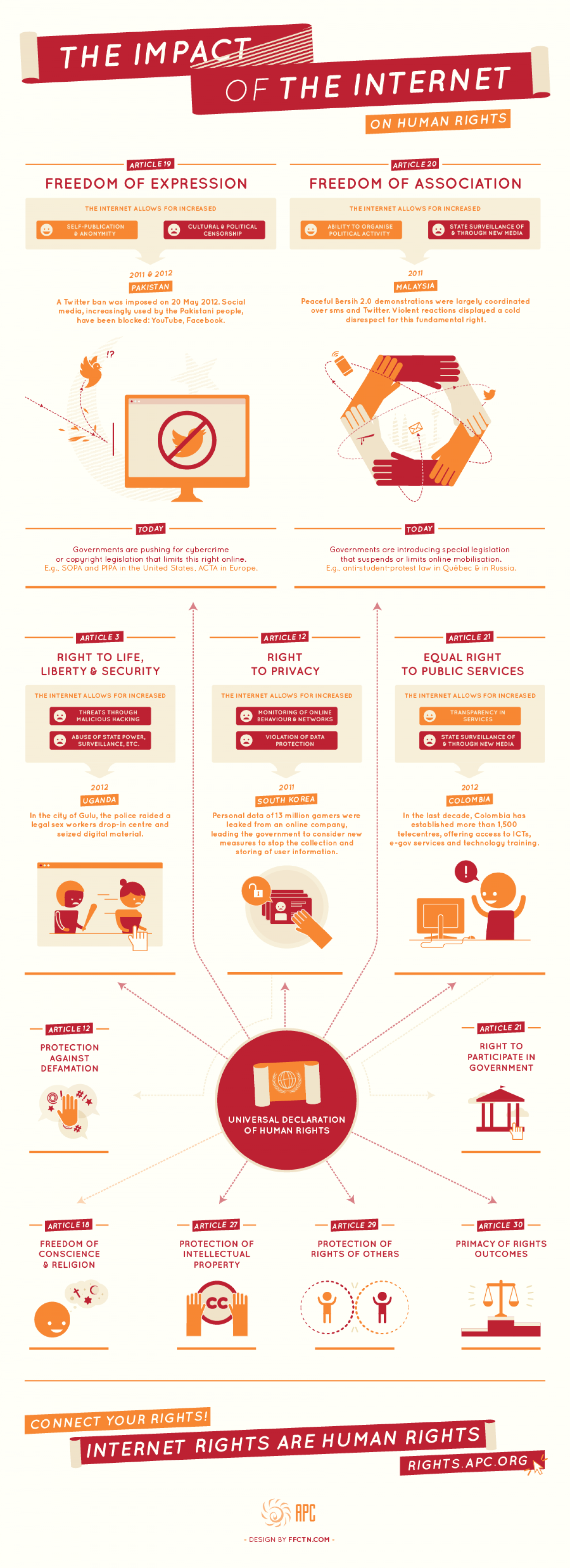 The impact of the Internet on Human Rights Infographic