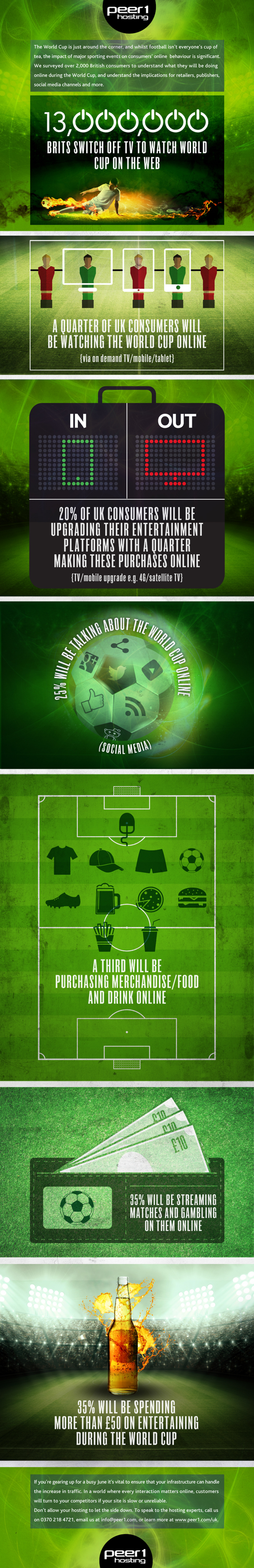 The Impact of The World Cup Online Infographic