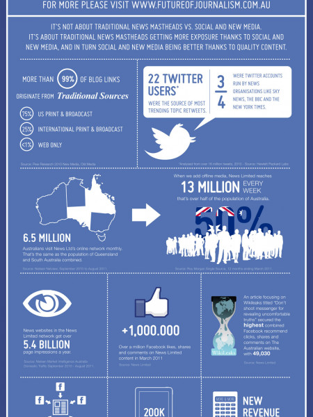 The Impact Of Traditional News Mastheads In The Digital World Infographic