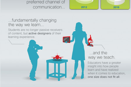 The Impact of Video in Education Infographic