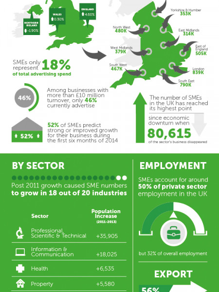 The Importance & Secrets of the UK's SME Network Infographic