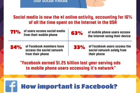 The Importance of a Mobile Facebook Strategy in 2015 Infographic