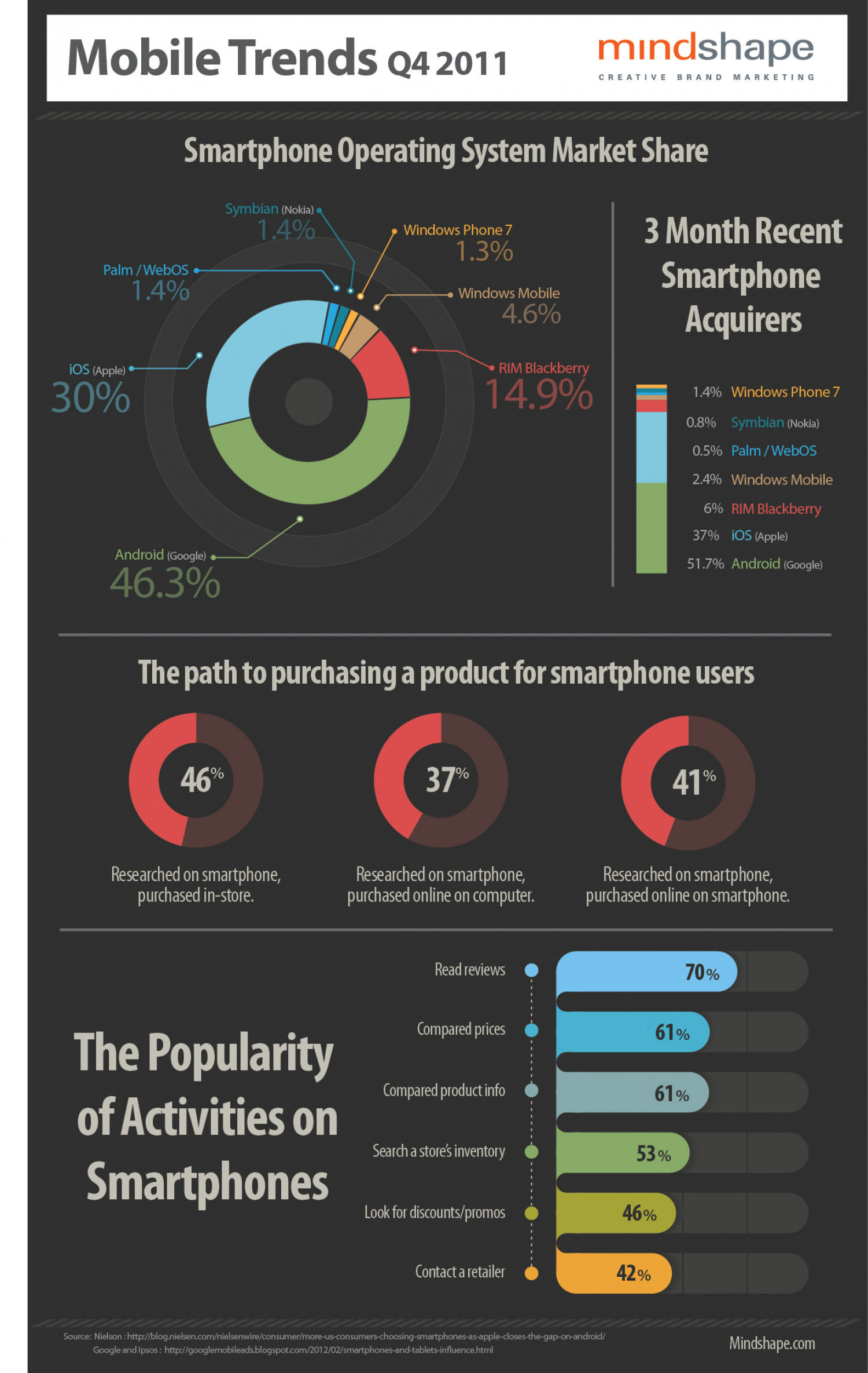 The Importance of a Mobile Website Infographic