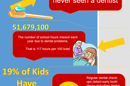 The Importance of Back to School Dental Check Ups Infographic
