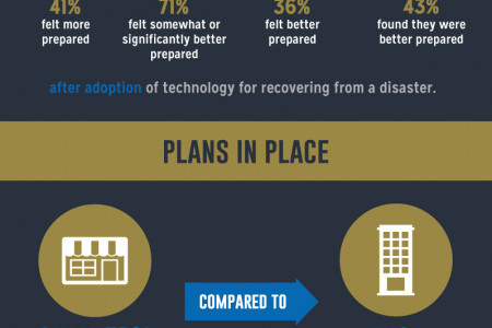 The Importance of Business Continuity Infographic
