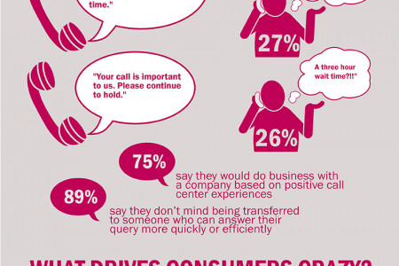 The Importance of Customer Service Infographic