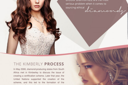 The Importance of Ethical Diamonds Infographic