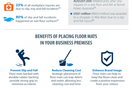 The Importance of Floor Mats in a Workplace Infographic