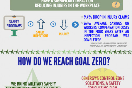 The Importance of Goal Zero Infographic