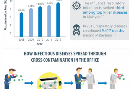 The Importance of Hand Hygiene in the Office Infographic
